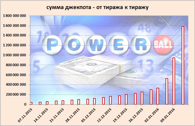график роста рекордного джекпота Powerball