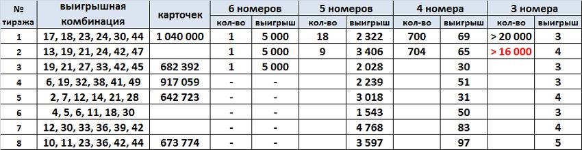 """Результаты лотереи Спортлото """"6 из 49"""", тиражная таблица за 1970 год"""