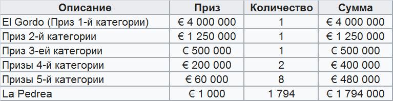 Лотерея Эль Гордо, главные выигрыши