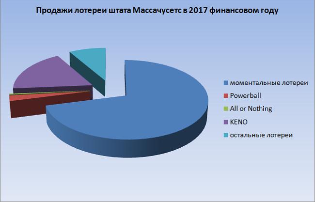 Продажи лотереи в 2017, диаграмма