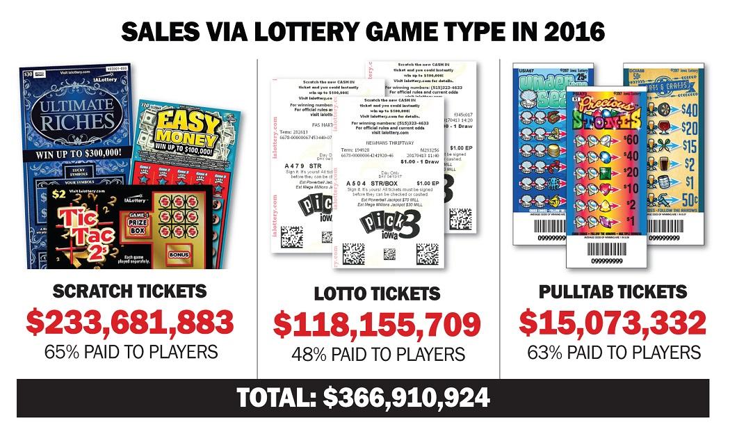 Структура продаж лотереи Айова по типам билетов