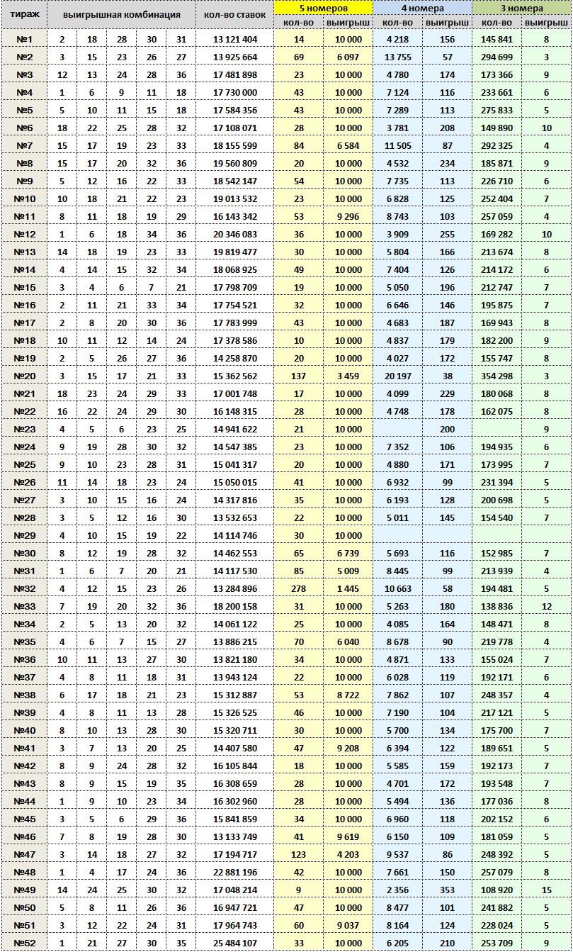 5 из 36, тиражная таблица за 1988 год