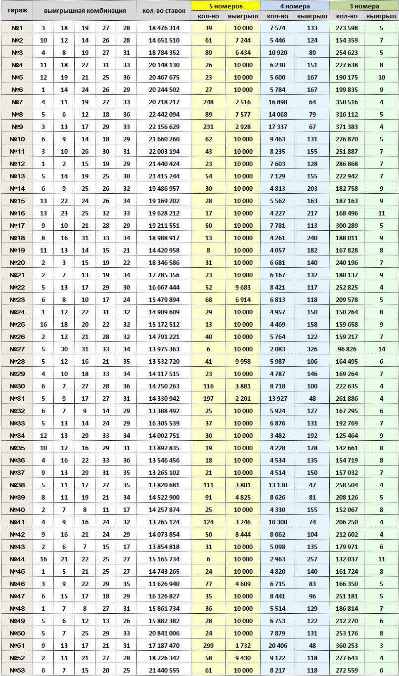 Спортлото 5 из 36, тиражная таблица за 1989 год