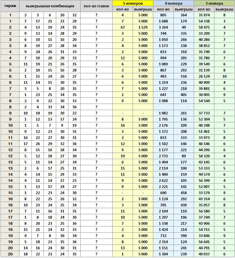 "Спортлото ""5 из 36"", тиражная таблица за 1976 год"
