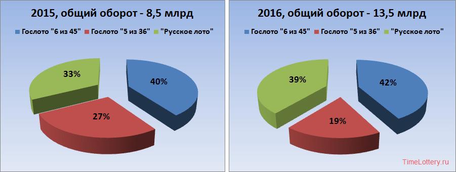 """Оборот и доли в 2015-2016 лотерей """"Гослото """"5 из 36"""", Гослото """"6 из 45"""" и Русское лото"""