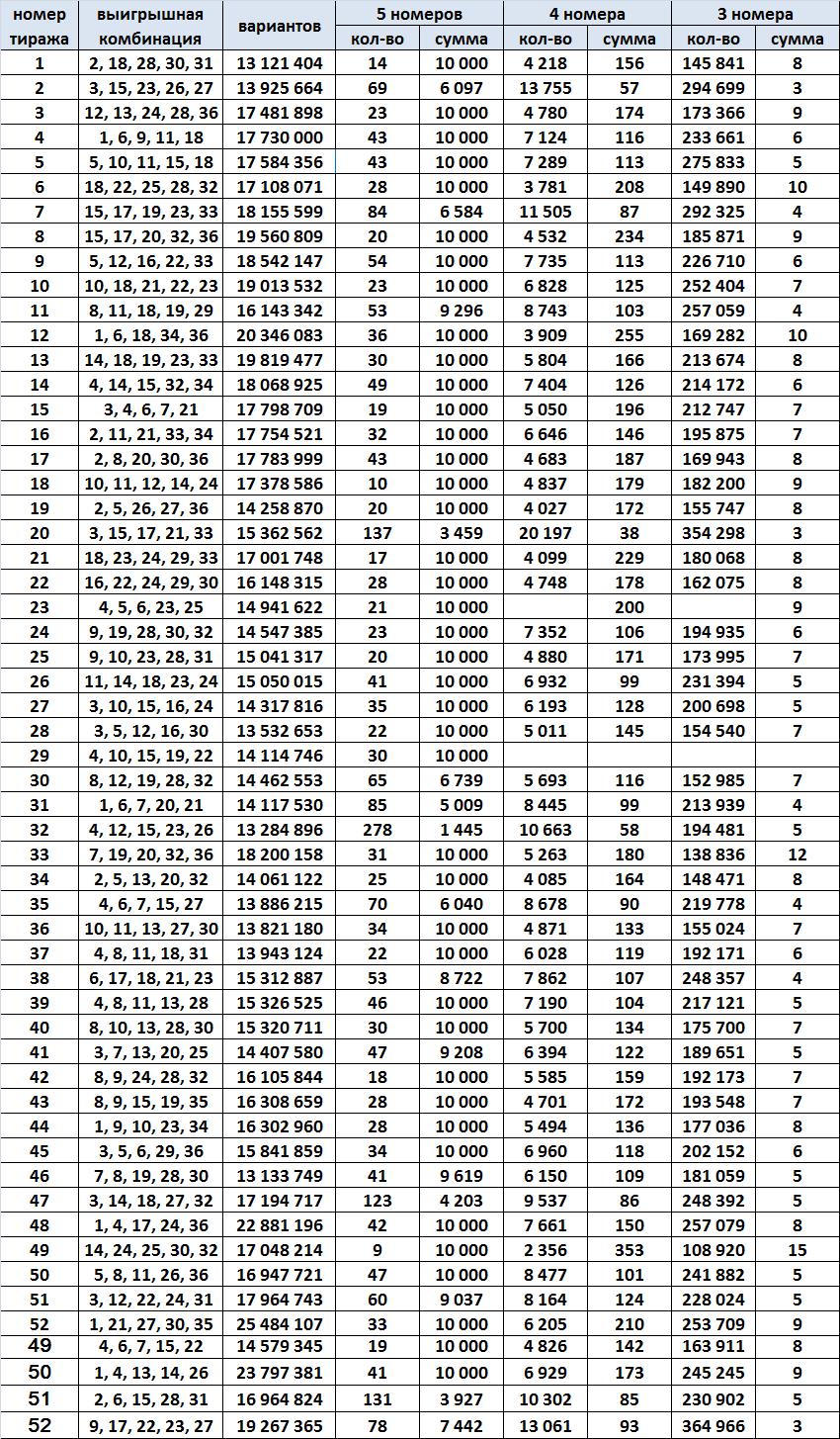 Таблица тиражей за 1988 год, Спортлото 5 из 36