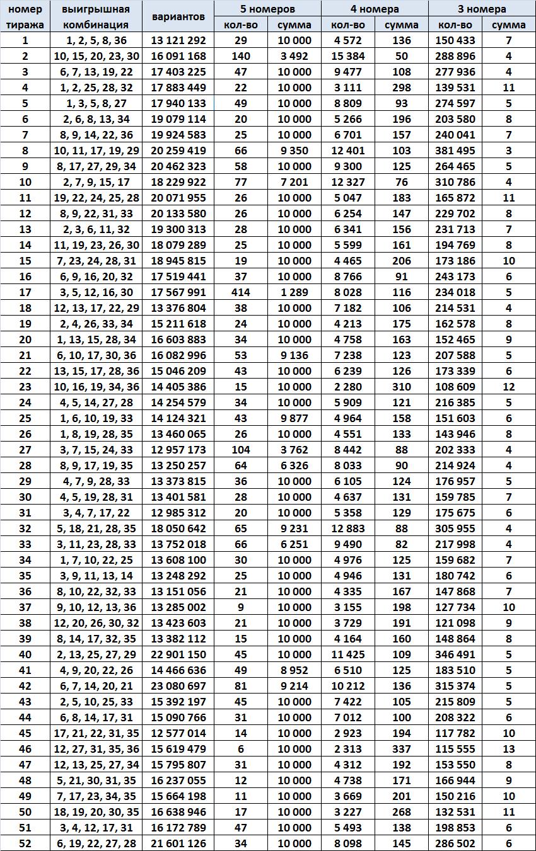 Спортлото 5 из 36, результаты за 1990 год