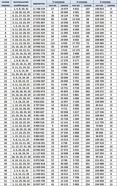Спортлото 5 из 36, результаты за 1991 год