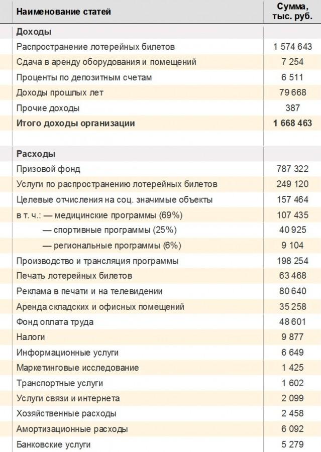 """Первый финансовый отчет ЗАО """"Интерлот"""""""