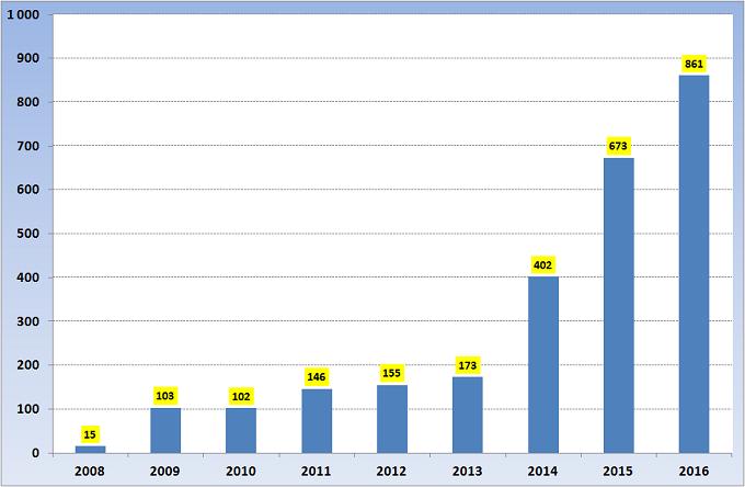 Диаграмма. Лотерея 6 из 45, количество тиражей с 2008 по 2016