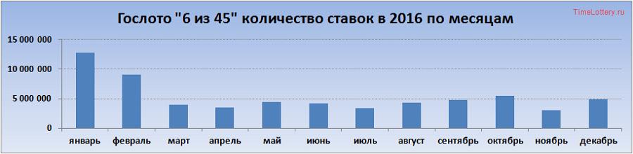 """График изменения количества ставок лотереи """"6 из 45"""" в 2016"""