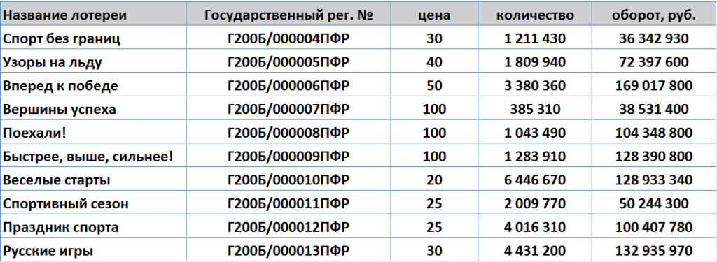 """Объем продаж моментальных лотерей """"Спортлото"""" в 2014"""