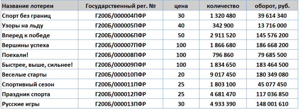 """Объем продаж моментальных лотерей """"Спортлото"""", 2015 год"""