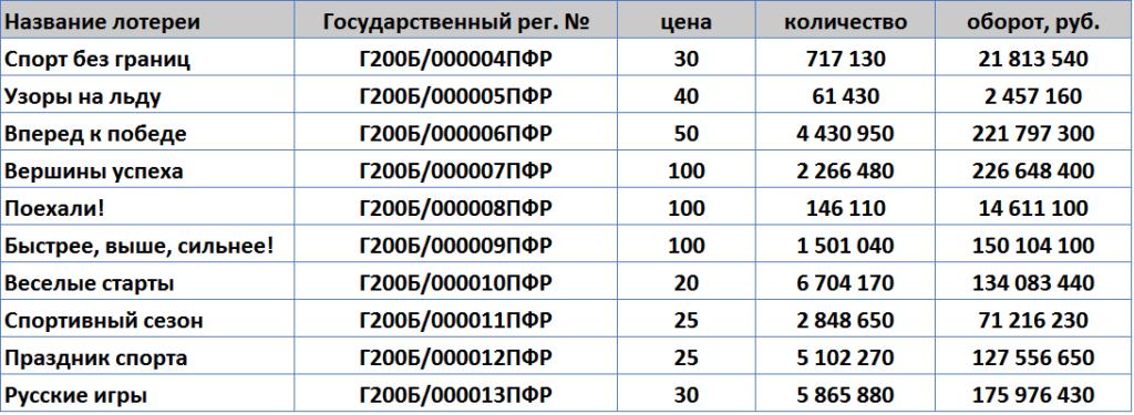 """Объем продаж моментальных лотерей """"Спортлото"""" за 2016 год"""
