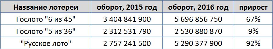 """Оборот лотерей Гослото """"6 из 45"""", Гослото """"5 из 36"""" и """"Русское лото"""" в 2015-2016"""