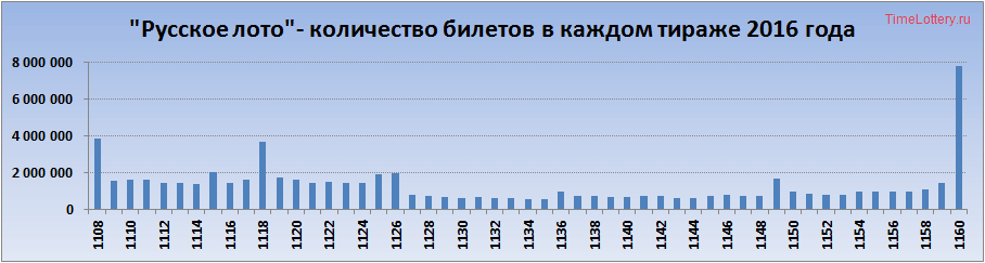 Продажи билетов Русское Лото в 2016, билетов на тираж