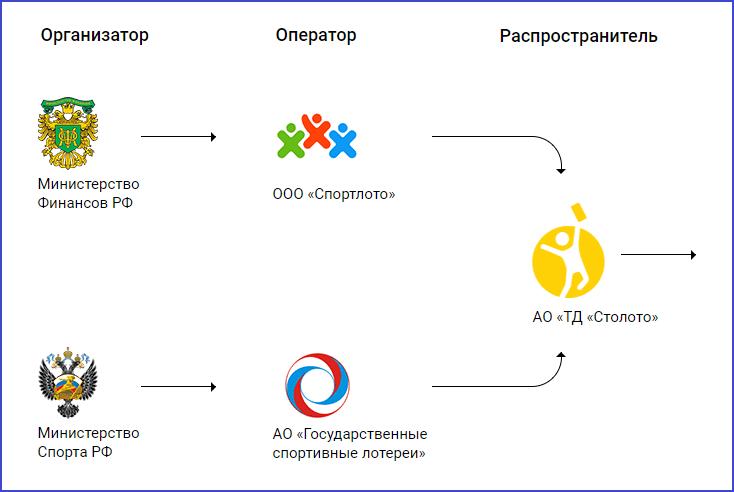 Российский лотерейный рынок - Организаторы, операторы и распространитель