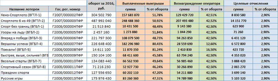 Финансовые показатели Спортлото в 2016