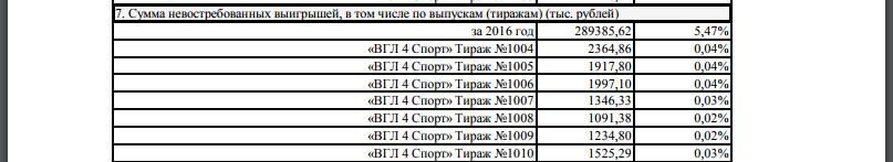 скрин ежегодного финансового отчета Русское Лото, пункт 7