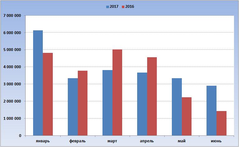 диаграмма - количество проданных билетов Жилищной лотереи по месяцам