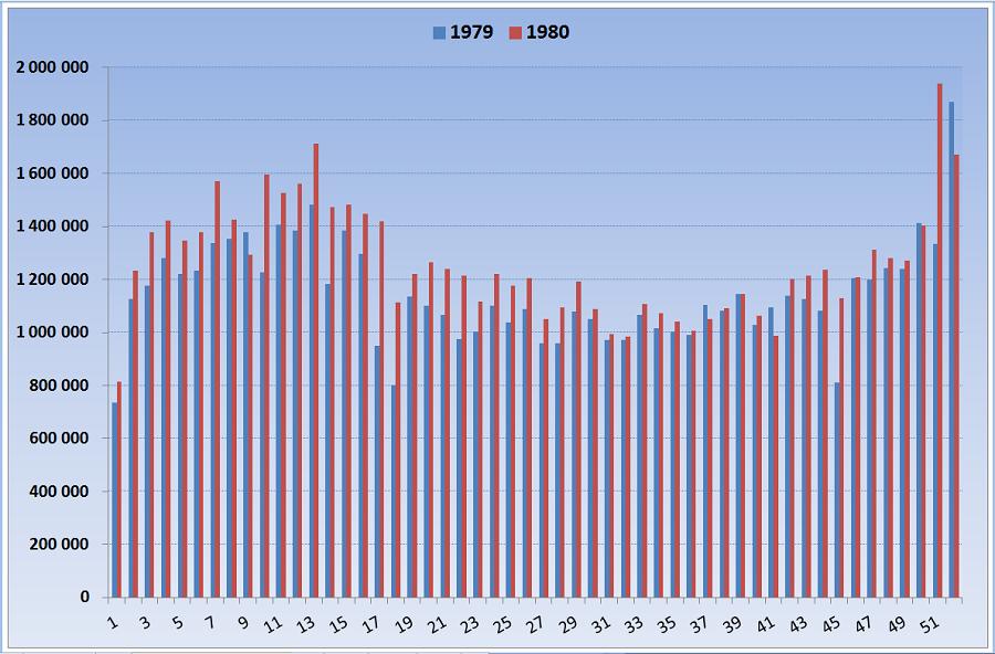 Оборот лотереи 5 из 36 в 1979-1980
