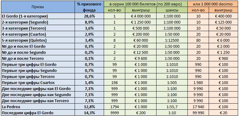 таблица призов EL Gordo de Navidad