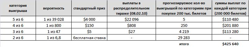 Суммы выигрышей и возможная выгода (при покупке 200 000 билетов)