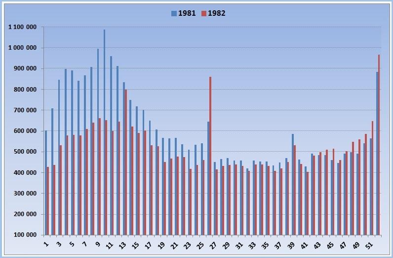 Продажи лотереи Спортлото в 1981-1982 годах