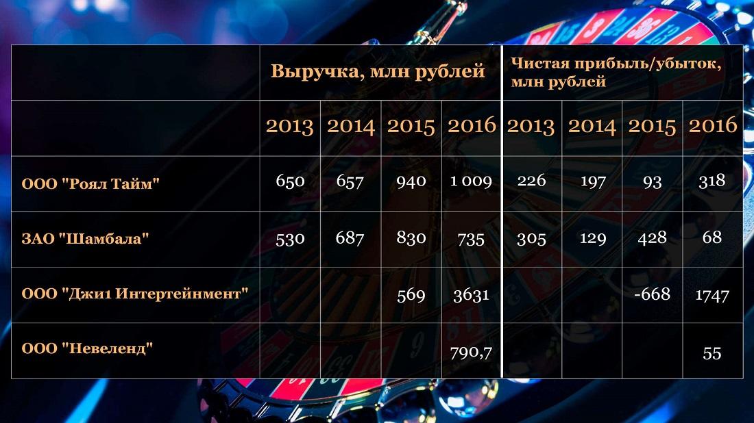 показатели российских казино