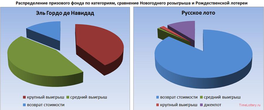 Призовой фонд по категория - в Испании и в России