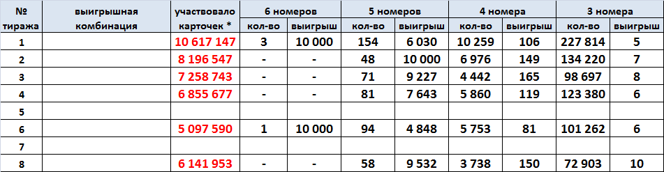 тиражная таблица Международного Спортлото, все тиражи