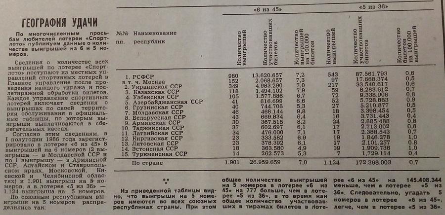 Распределение выигрышей по республикам СССР