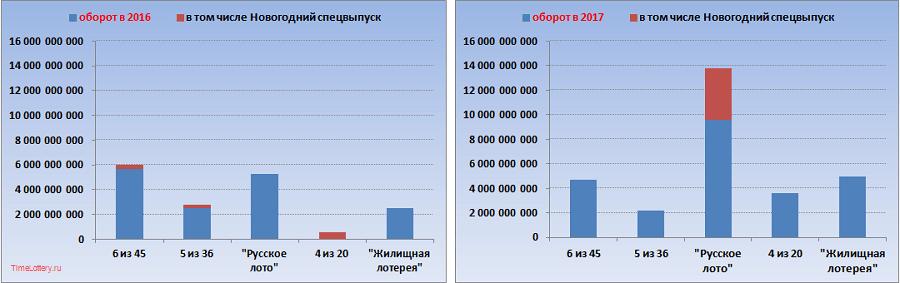 Оборот основных российских лотерей 2016-2017, диаграммы