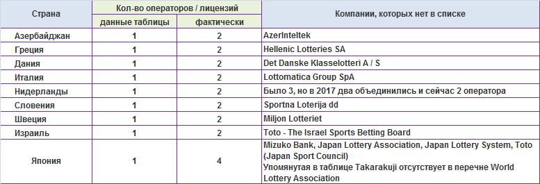 операторы (лицензии) не вошедшие в первую таблицу