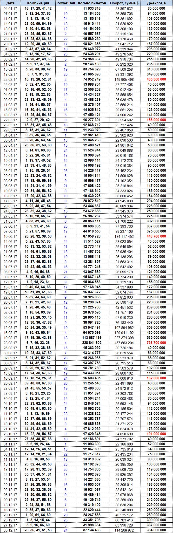 Тиражная таблица 2017 год