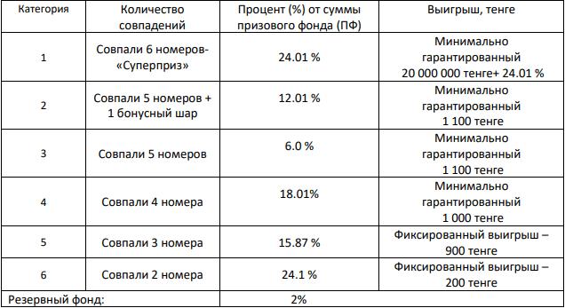 Призовой фонд по категориям