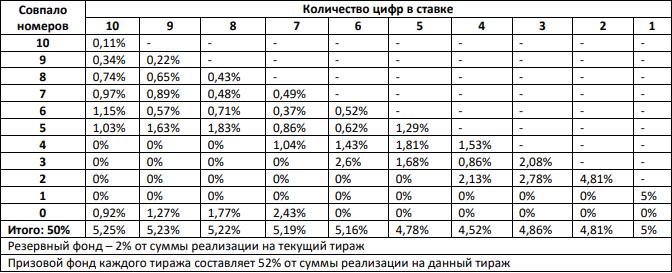 распределение призового фонда по категориям, в %