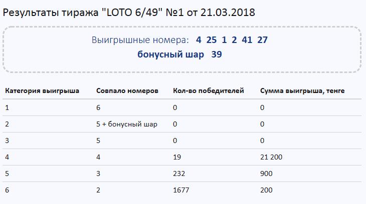 Результаты первого тиража Loto 6/49
