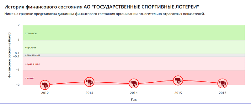 """финансовое состояние АО """"Государственные спортивные лотереи"""" в 2012-2016, график"""