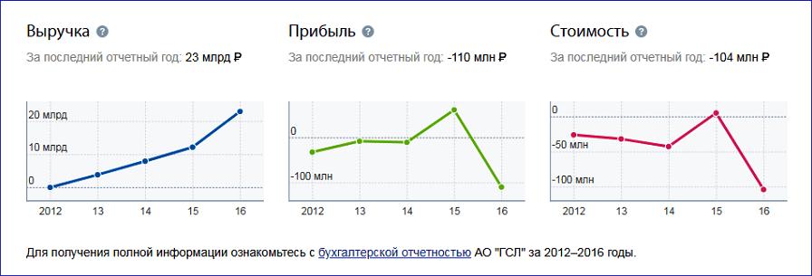 """Выручка и прибыль АО """"Государственные спортивные лотереи"""" за 2012-2016 гг"""