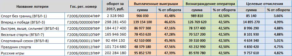 """Моментальные лотереи """"Спортлото"""" в 2017"""
