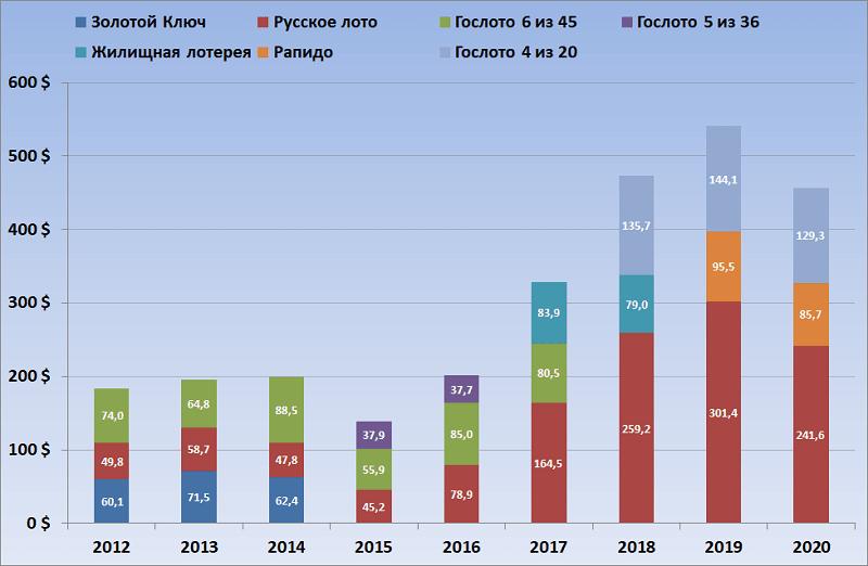 2012-2020 год, объемы продаж в долларах