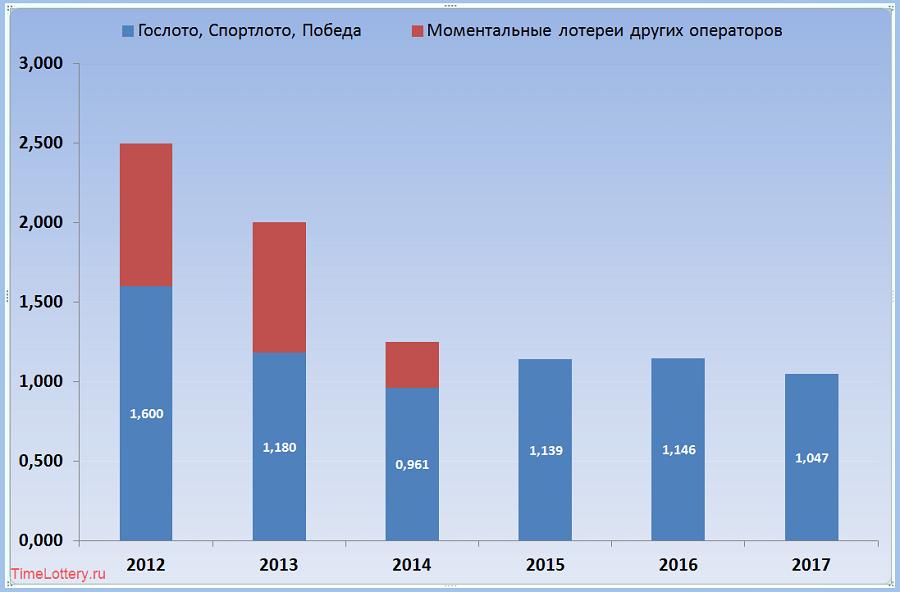 Продажи моментальных лотерей в 2012-2017, диаграмма