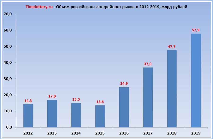 Объем российского лотерейного рынка