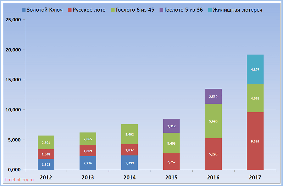 Самые популярные российские лотереи в 2012-2017, диаграмма