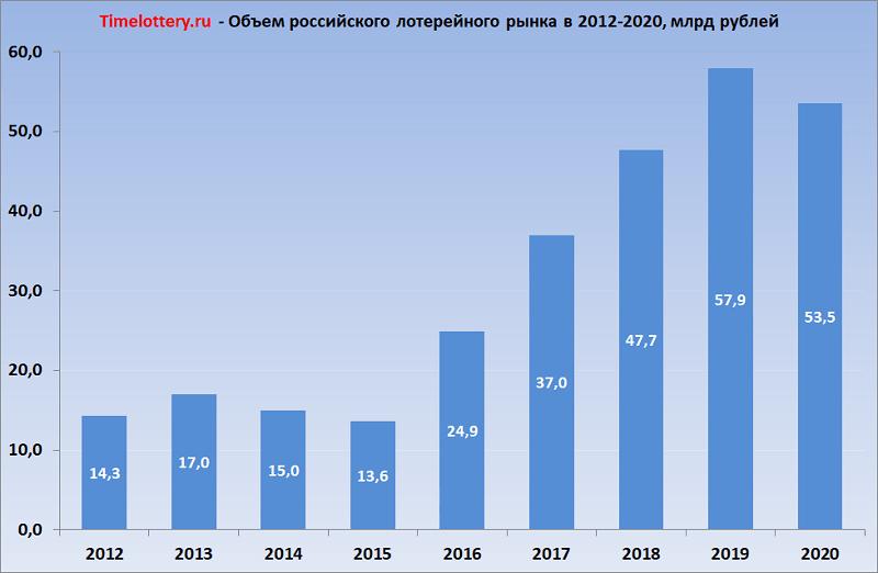 Объем российского лотерейного рынка (млрд руб) в 2012-2020 годах