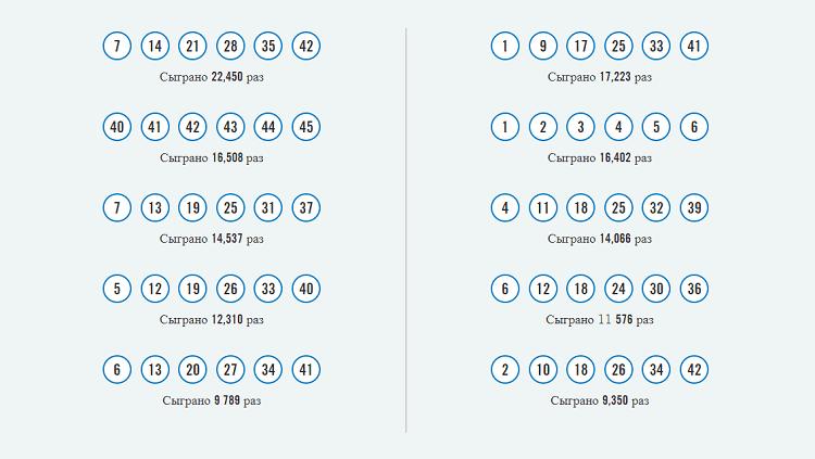 Самые популярные лотерейные комбинации в лотерее LotariO