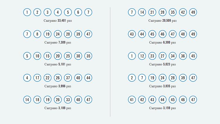 Самые популярные комбинации в Lotto Max