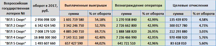 Всероссийские государственные лотереи в 2017