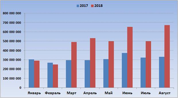 """Продажи лотереи Гослото """"4 из 20"""" за январь-август 2017-2018"""
